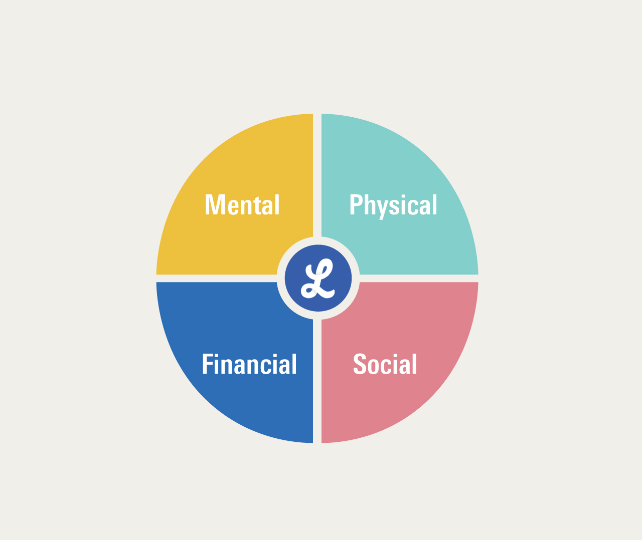 Lifeworks graphic promoting mental, physical, financial and social well being.